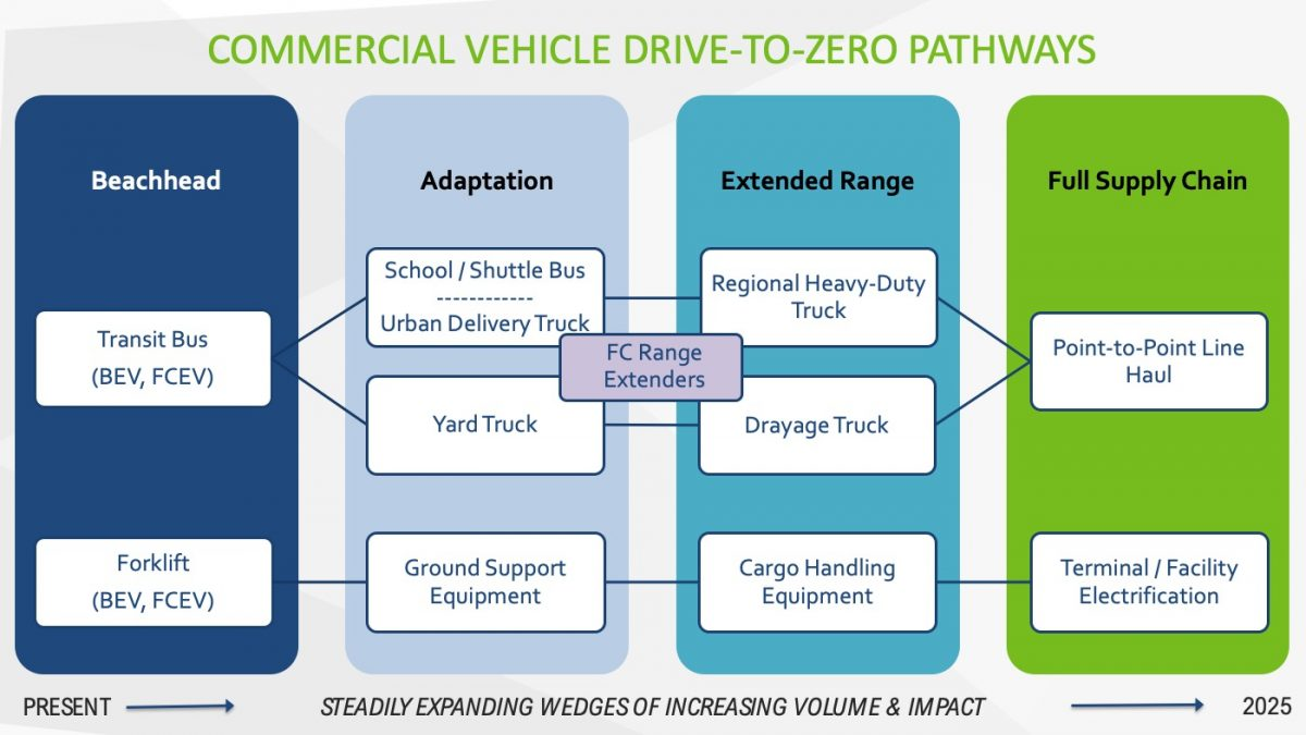 Graphic representing commercial vehicle drive-to-zero pathways